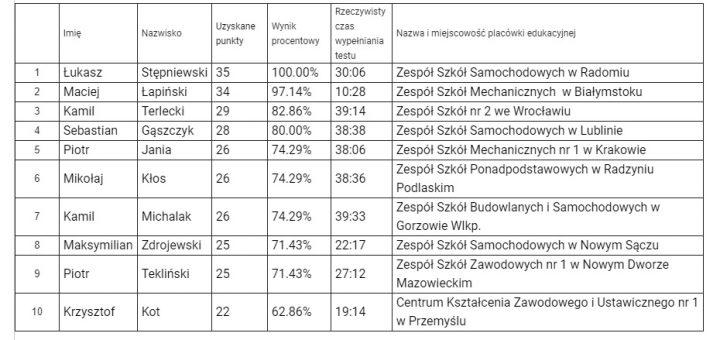 YCM2020 wynikiIIetap